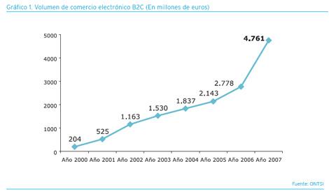 grafico-volumen-comercio-electronico-b2c