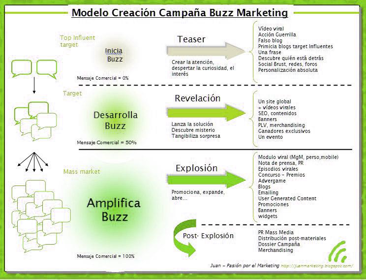 esquema fases del marketing buzz